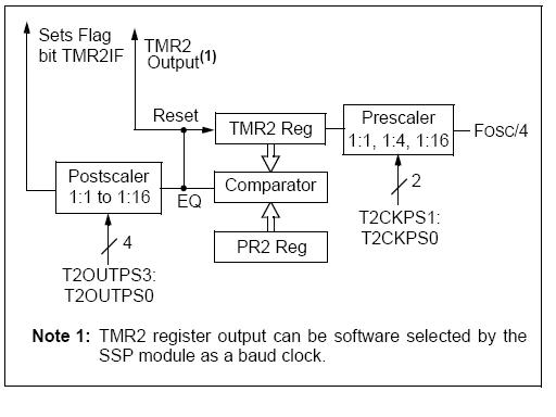 Timer 2 Block Diagram - PIC 16F877A