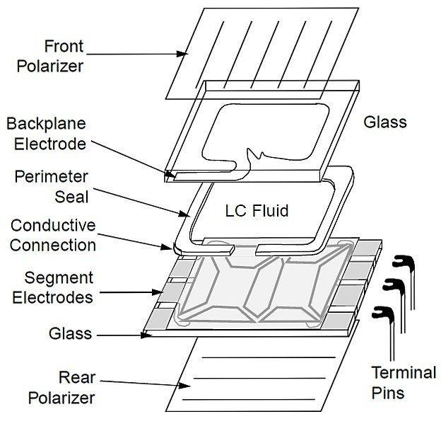 Lcd Display Fundamentals Liquid Crystal Display Working