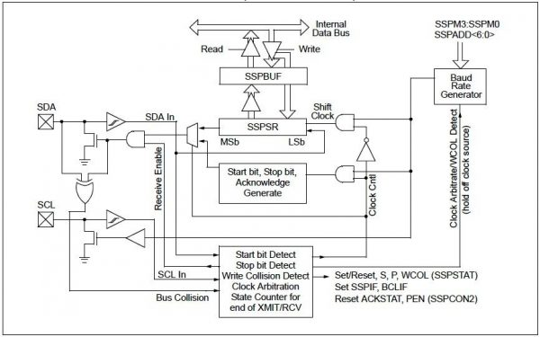 I2C Master Block Diagram - PIC Microcontroller
