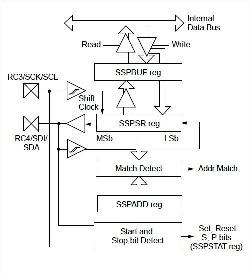I2C Slave Block Diagram - PIC Microcontroller