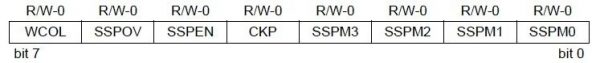 SSPCON1 Register MSSP Module PIC 16F877A