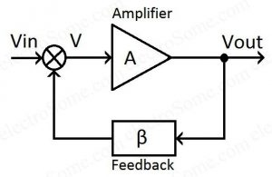 Closed Loop Amplifier - Block Diagram