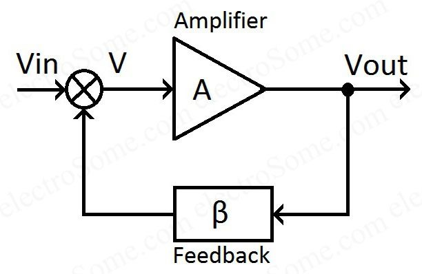 Closed Loop Amplifier Block Diagram opamp operational amplifier