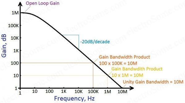 Gain Bandwidth Product - OpAmp