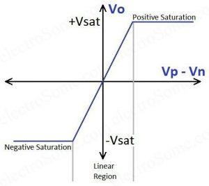 Op-Amp Transfer Characteristics
