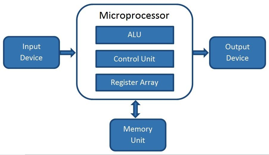 wiring diagram computer what is a microprocessor ? how does it work