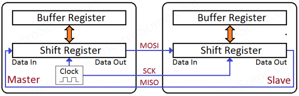 SPI Communication Module - Block Diagram