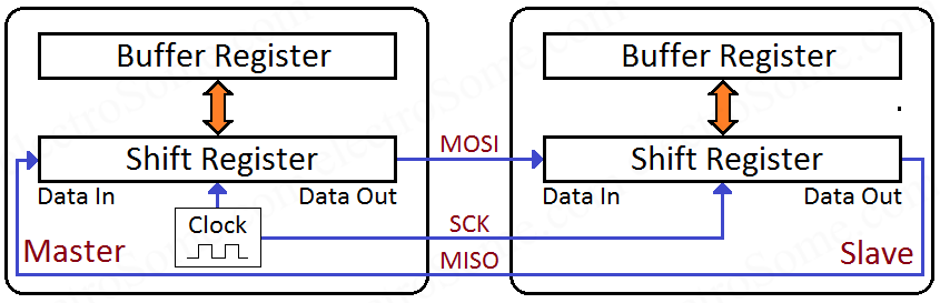 SPI Protocol - Serial Peripheral Interface - Working Explained