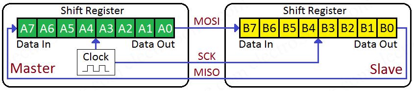 SPI Internal Hardware Setup