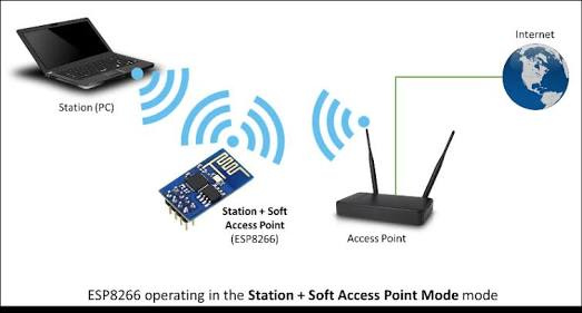 Connecting ESP8266 to WiFi - Beginners Guide