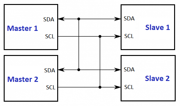 I²C or I2C - Inter-Integrated Circuit - Working Explanation
