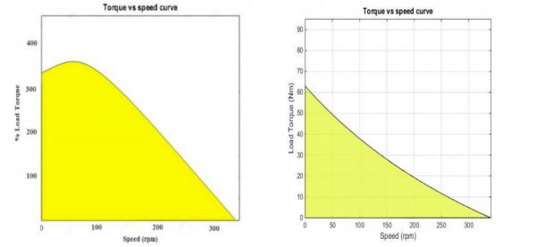 Ceiling Fan - Torque vs Speed - Induction vs BLDC Motor