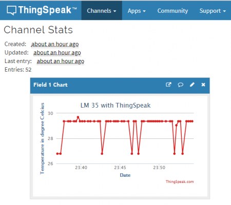 IoT Temperature Data Logger Using ESP8266 and LM35 - ThingSpeak Graph