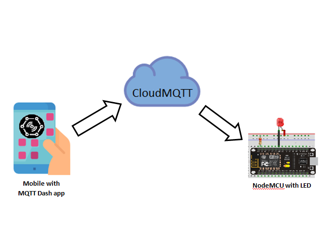 ESP8266 as MQTT Client - Arduino IoT - Control LED from