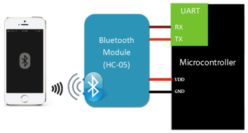 Interfacing of HC-05 Bluetooth Module with CloudX